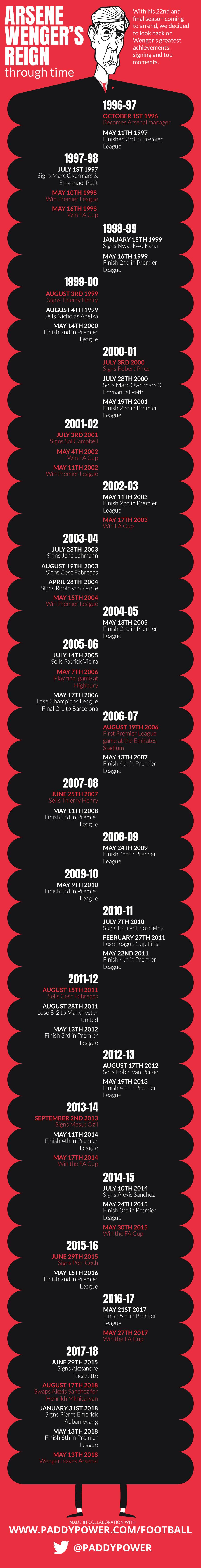 Arsene Wenger infographic